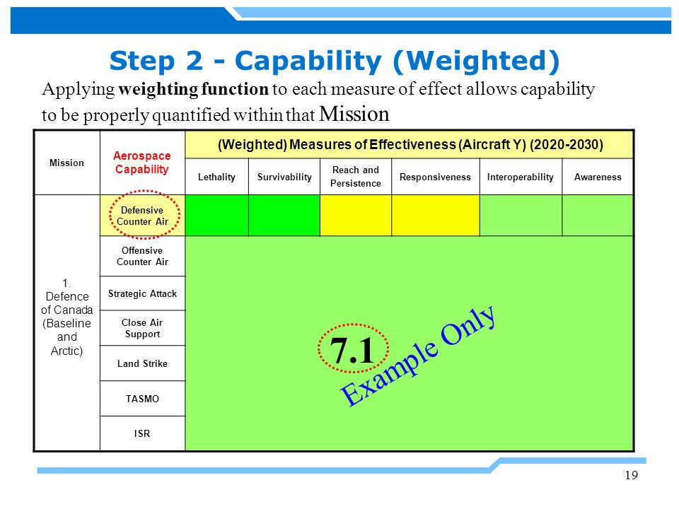 Step 2 - Capability (Weighted)