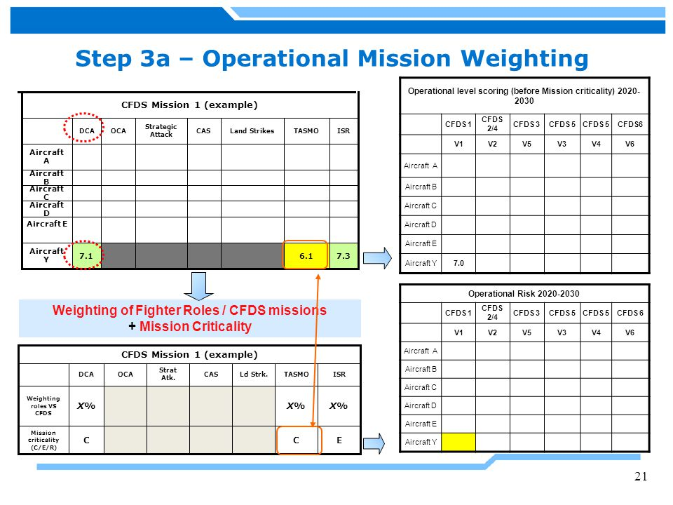Step 3a – Operational Mission Weighting