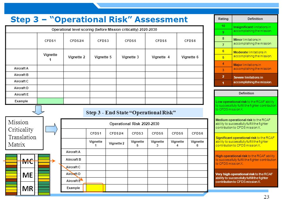 Operational level scoring (before Mission criticality) 2020-2030