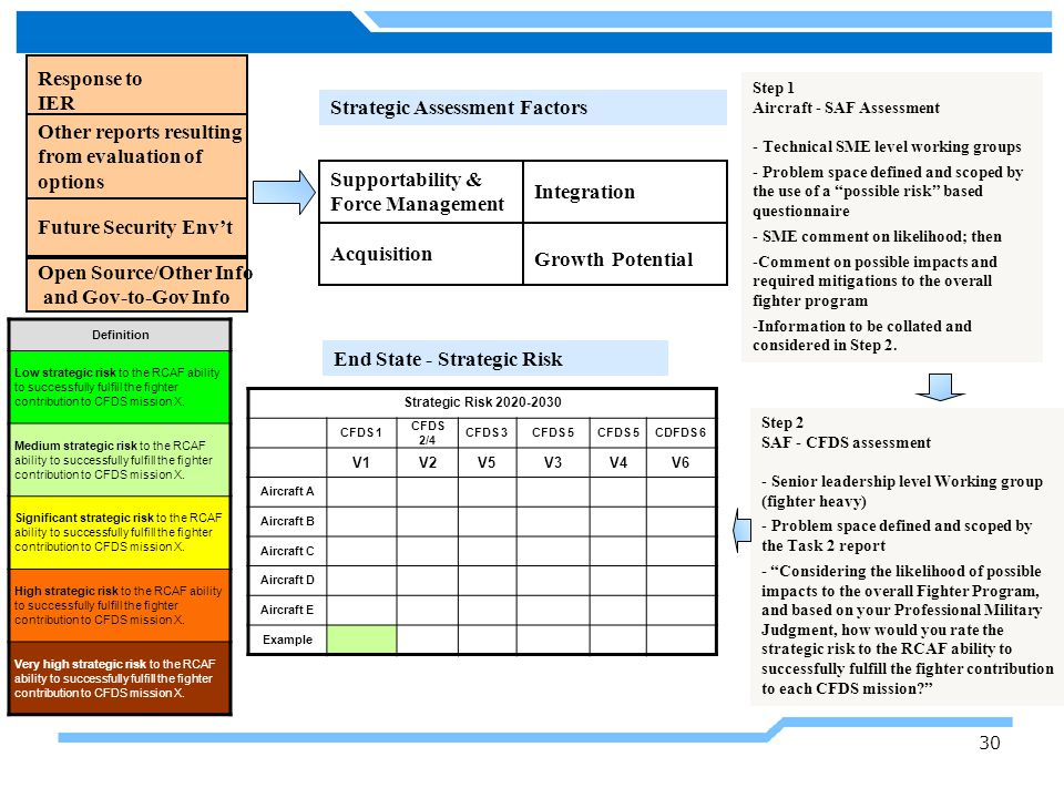 Strategic Assessment Factors Other reports resulting