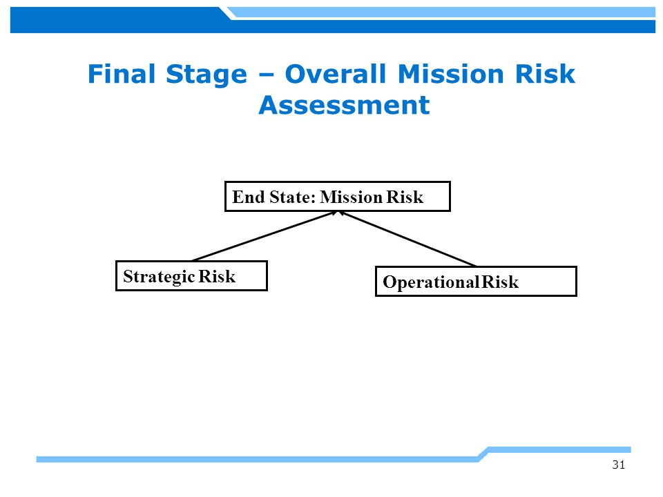 Final Stage – Overall Mission Risk Assessment