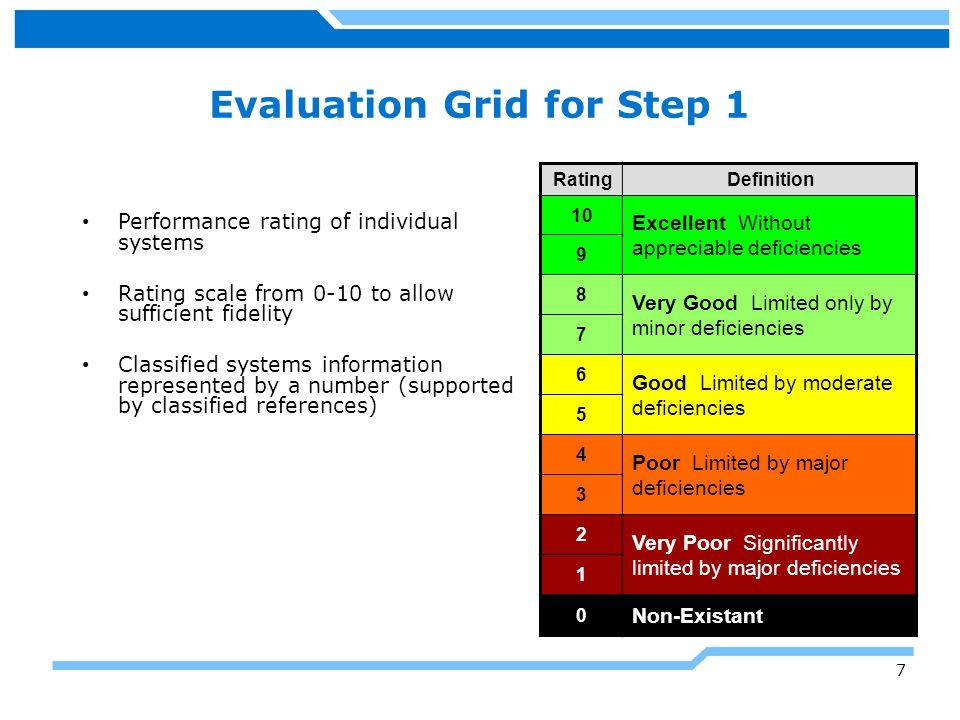 Evaluation Grid for Step 1
