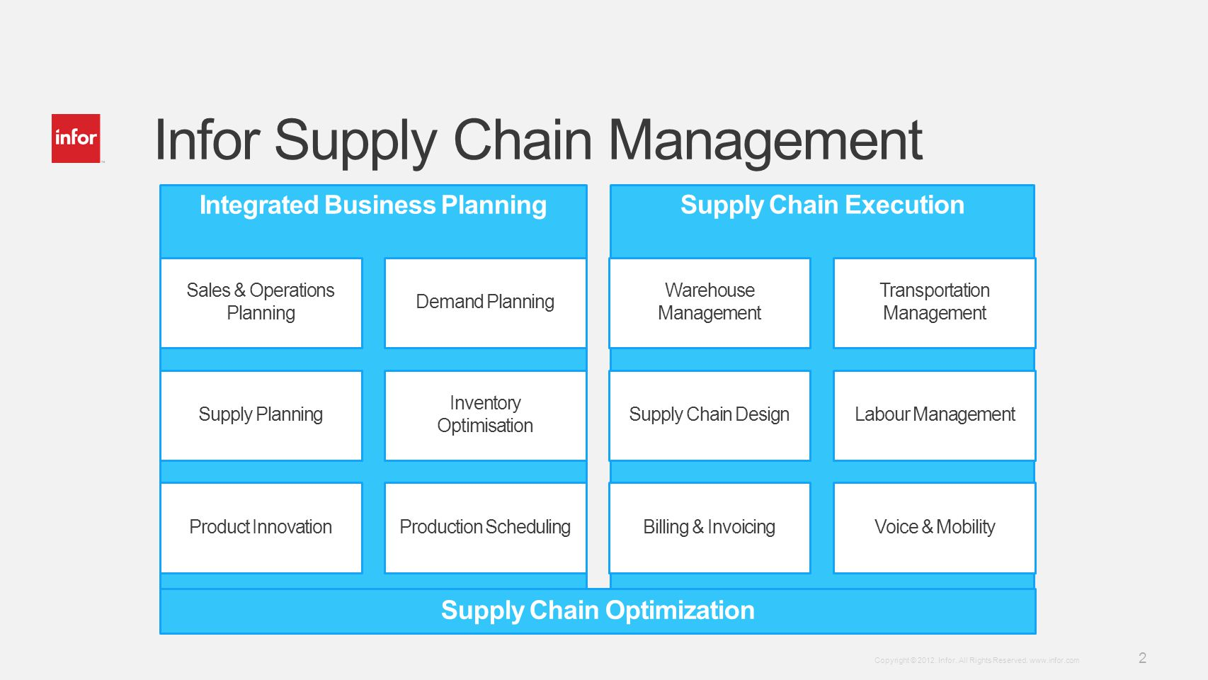 Infor Supply Chain Management
