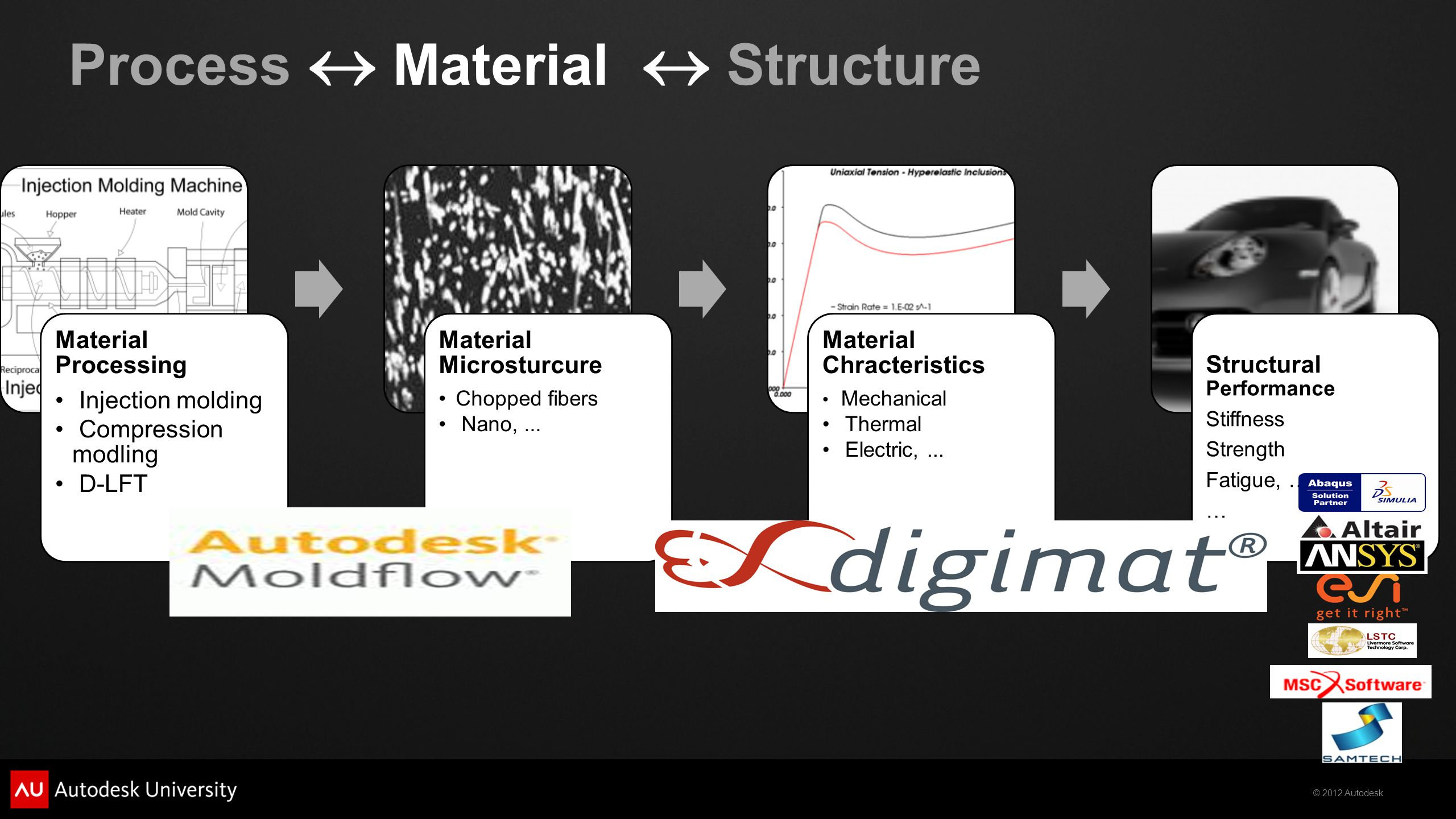 Process  Material  Structure