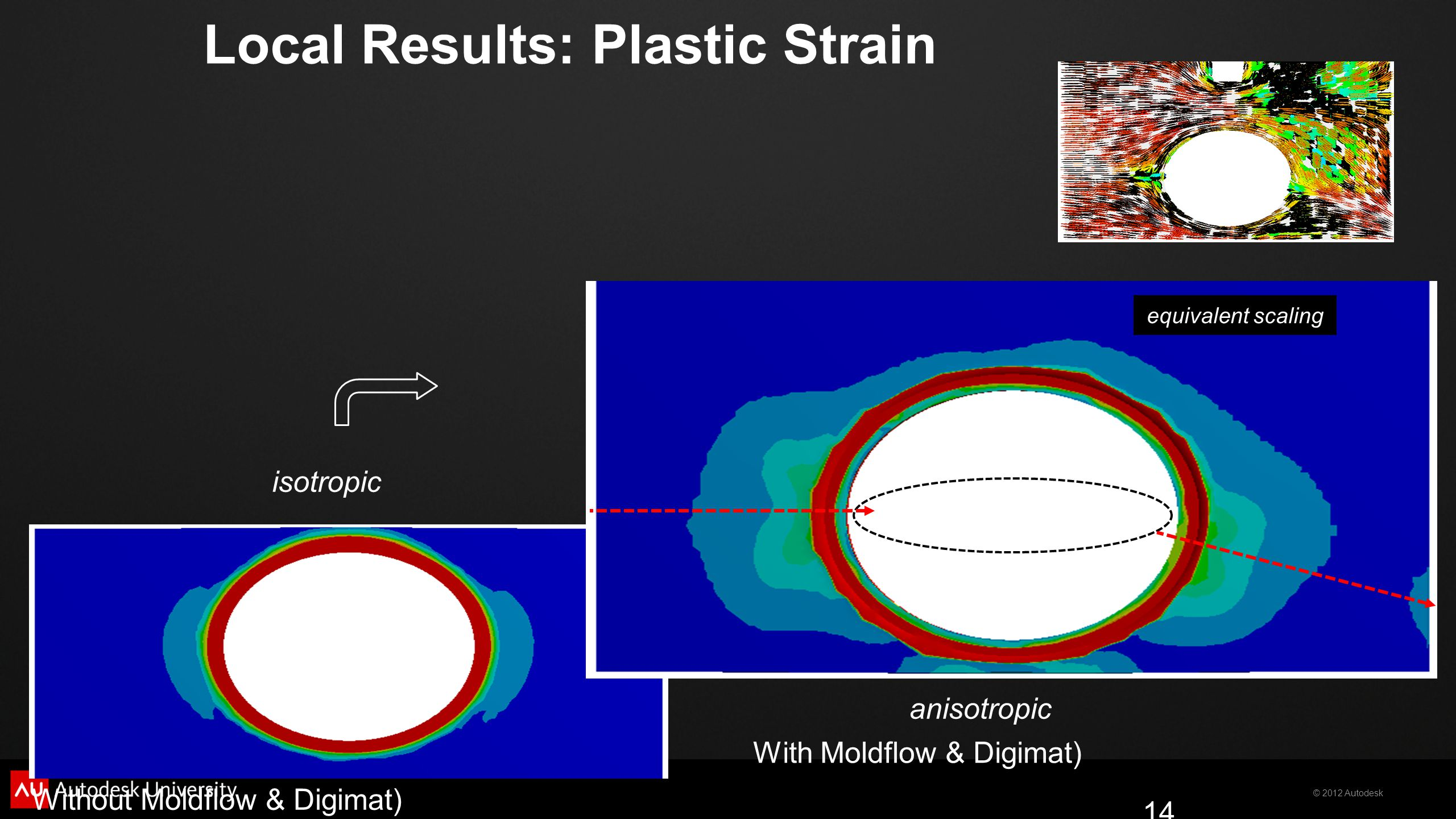 Local Results: Plastic Strain