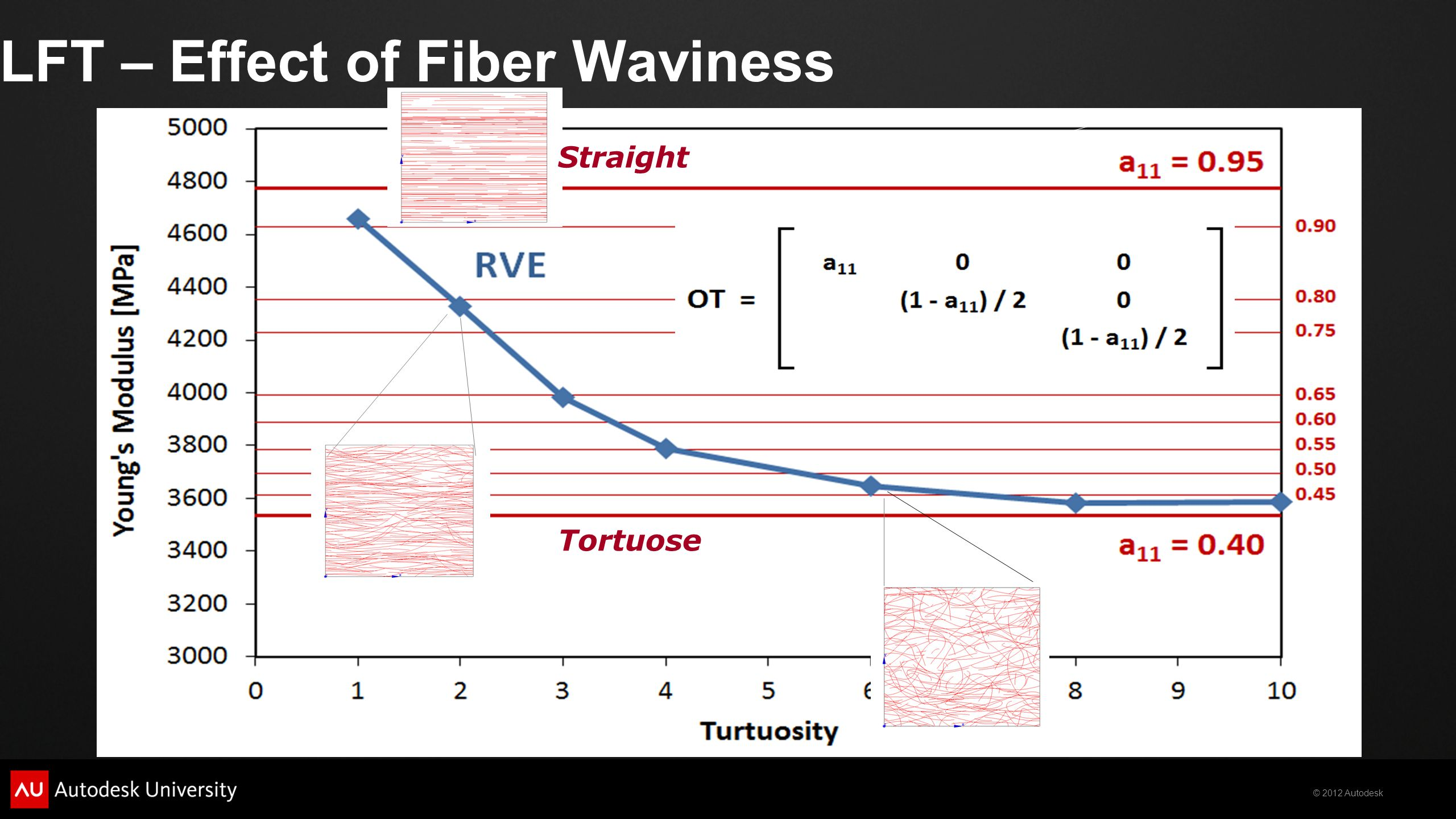 LFT – Effect of Fiber Waviness