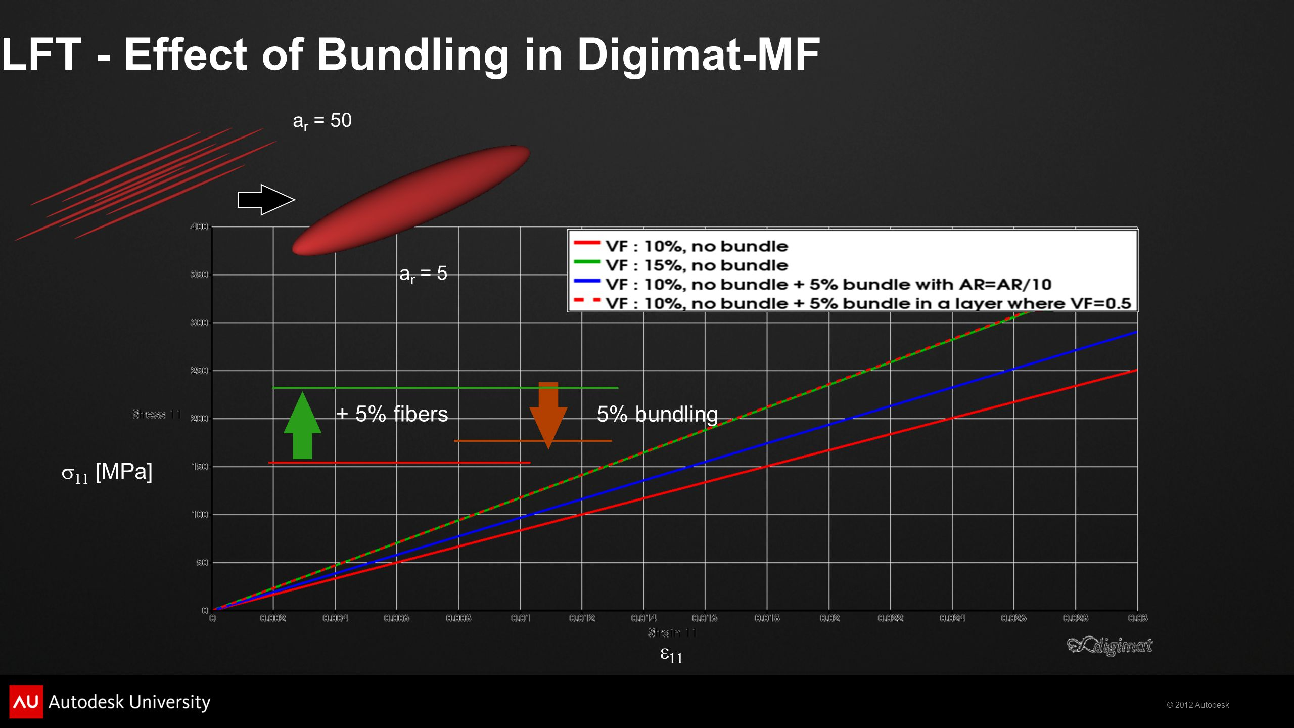 LFT - Effect of Bundling in Digimat-MF