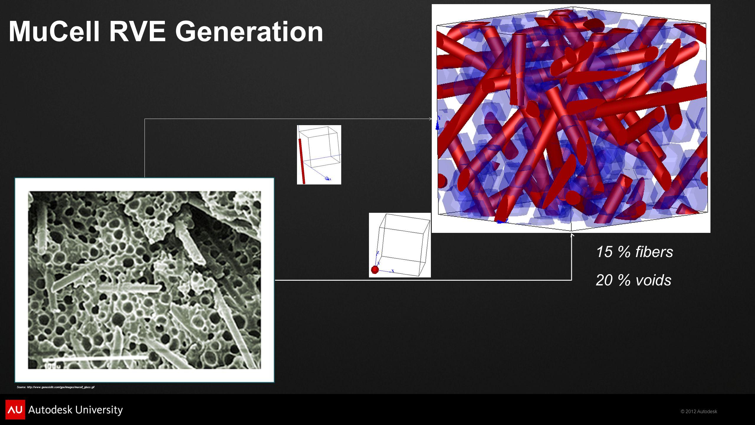 MuCell RVE Generation 15 % fibers 20 % voids