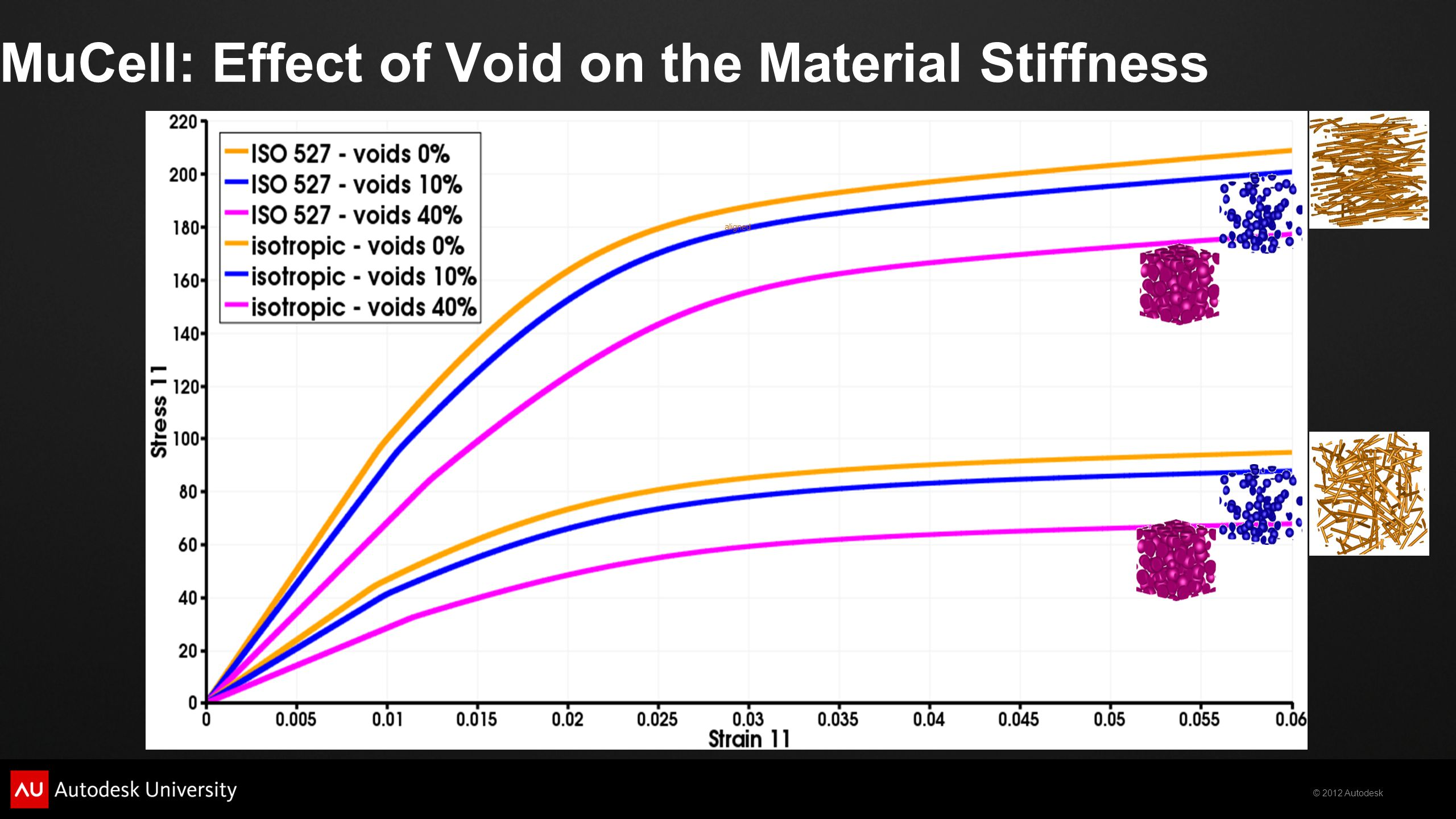 MuCell: Effect of Void on the Material Stiffness