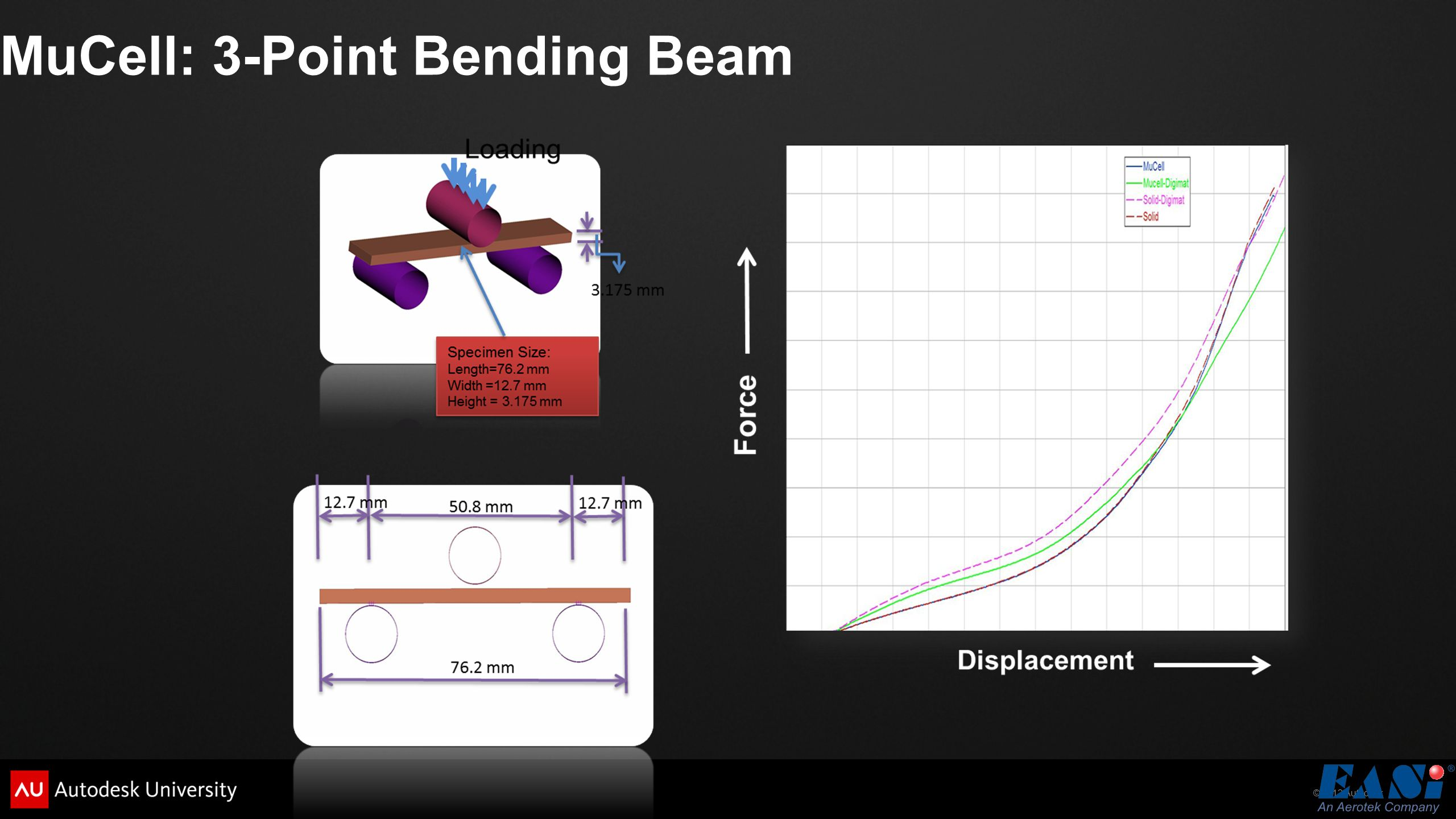 MuCell: 3-Point Bending Beam
