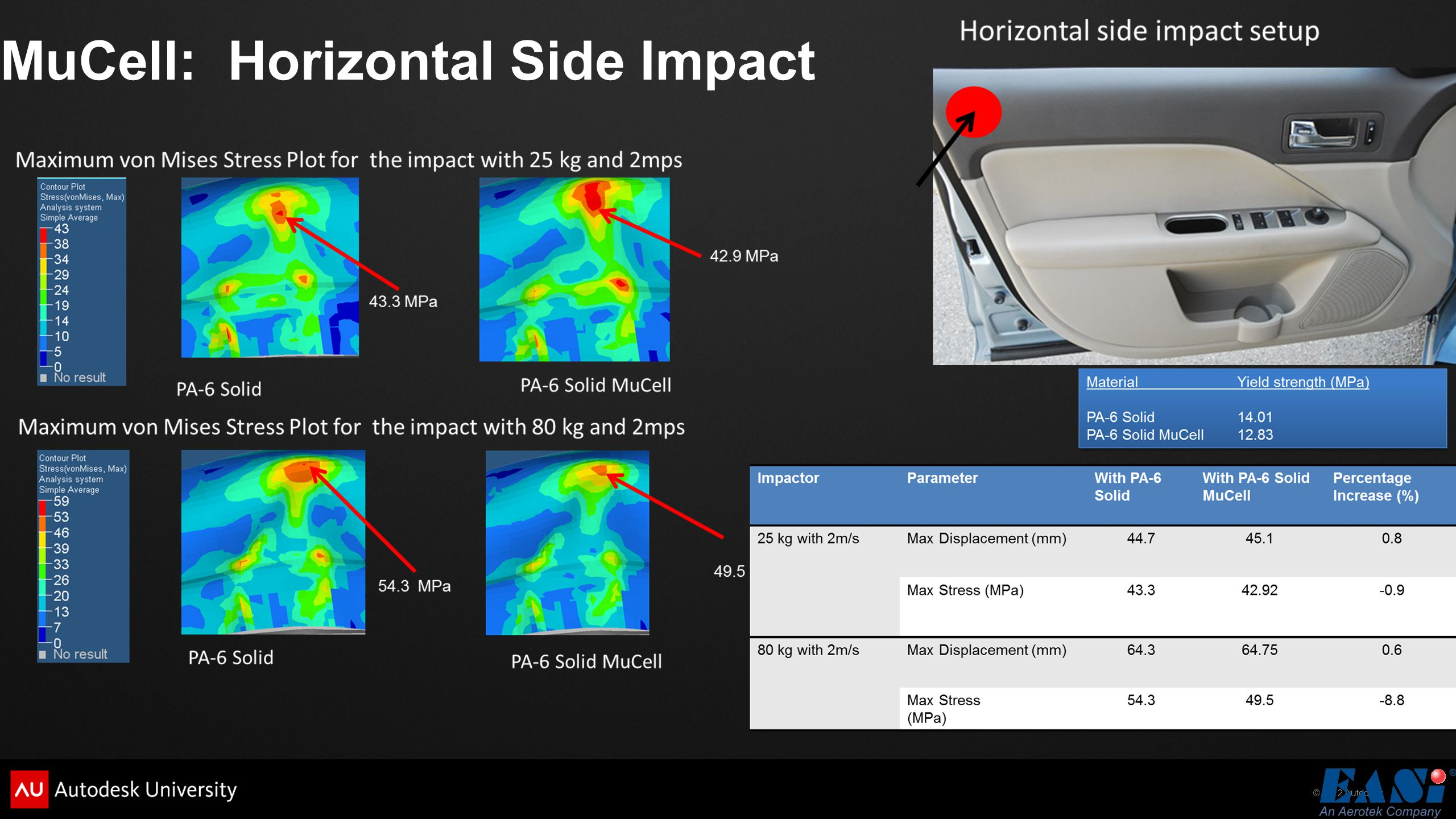 MuCell: Horizontal Side Impact
