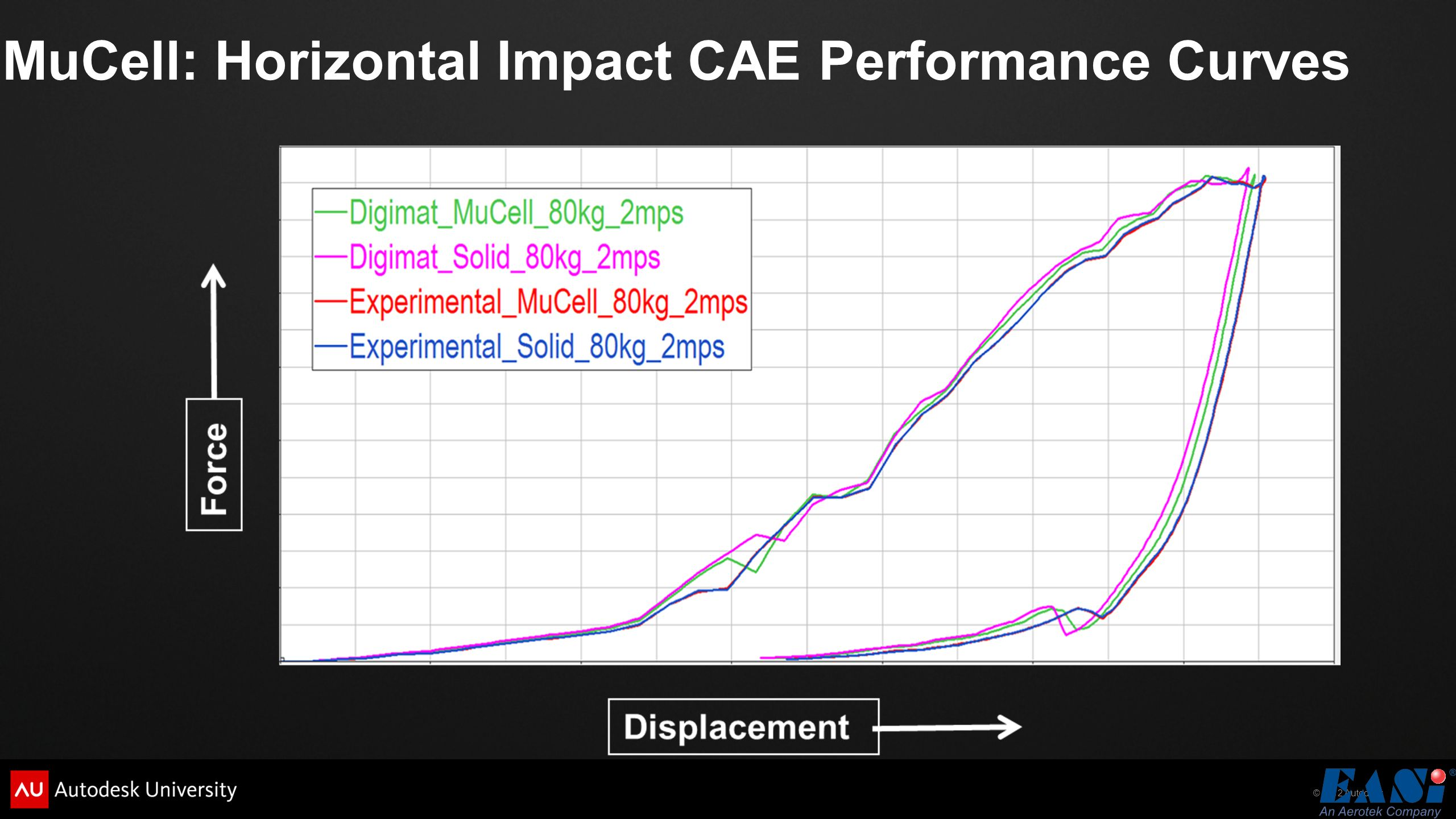 MuCell: Horizontal Impact CAE Performance Curves