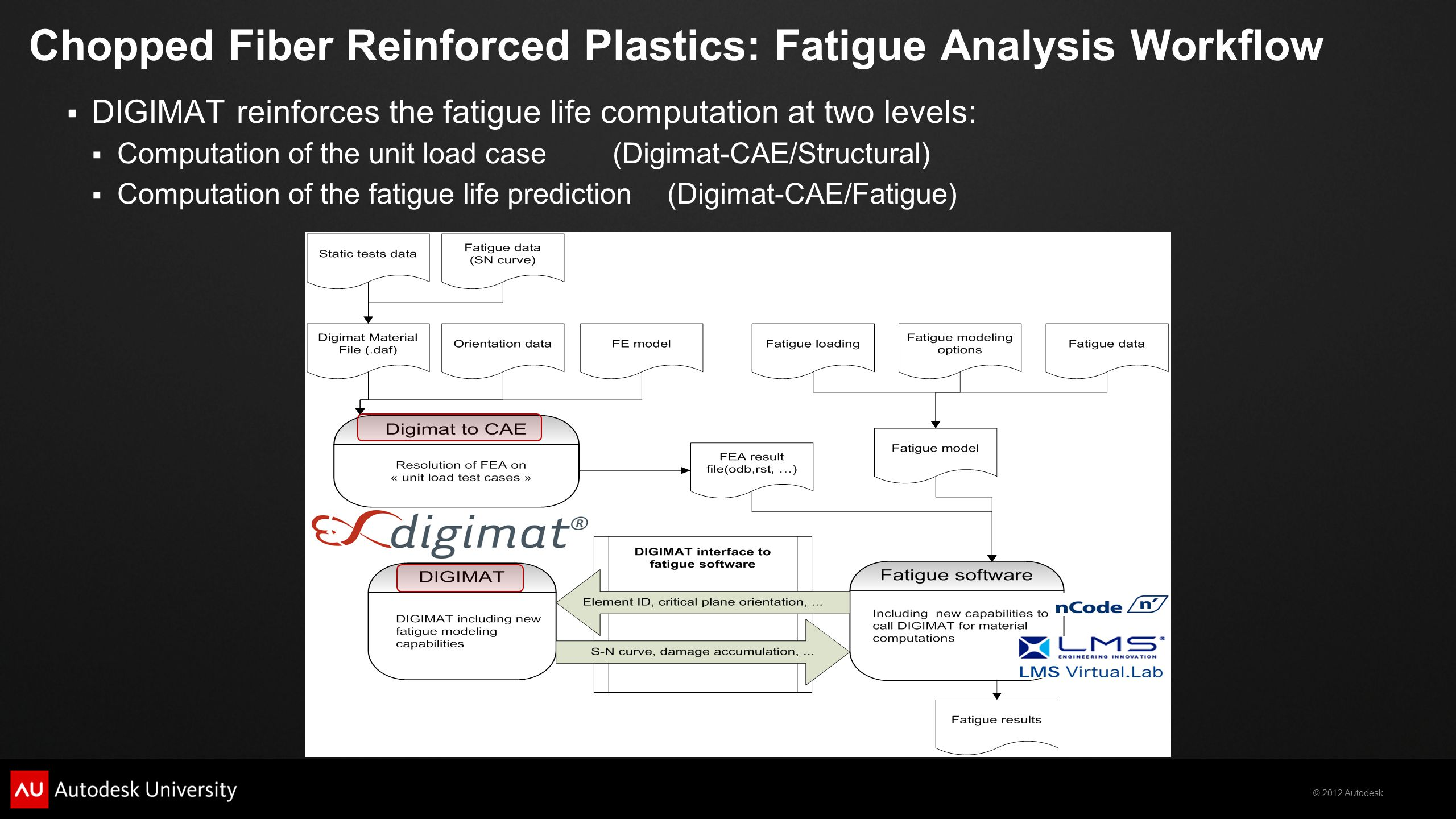 Chopped Fiber Reinforced Plastics: Fatigue Analysis Workflow