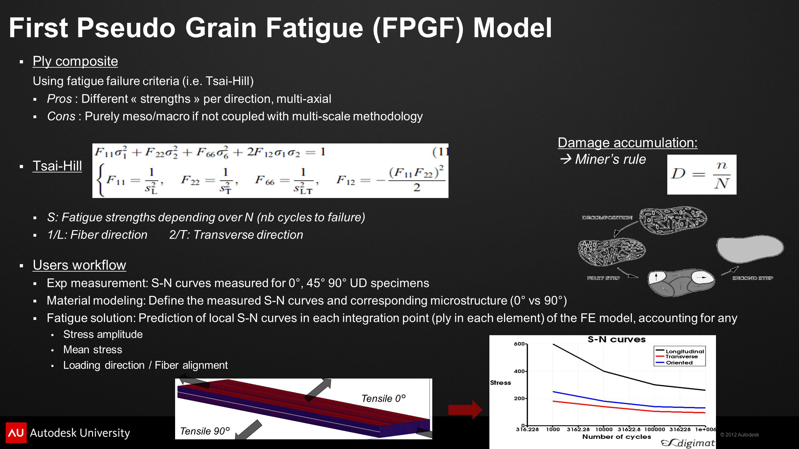 First Pseudo Grain Fatigue (FPGF) Model