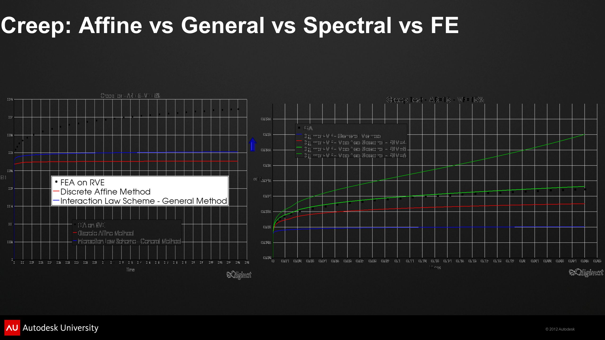 Creep: Affine vs General vs Spectral vs FE