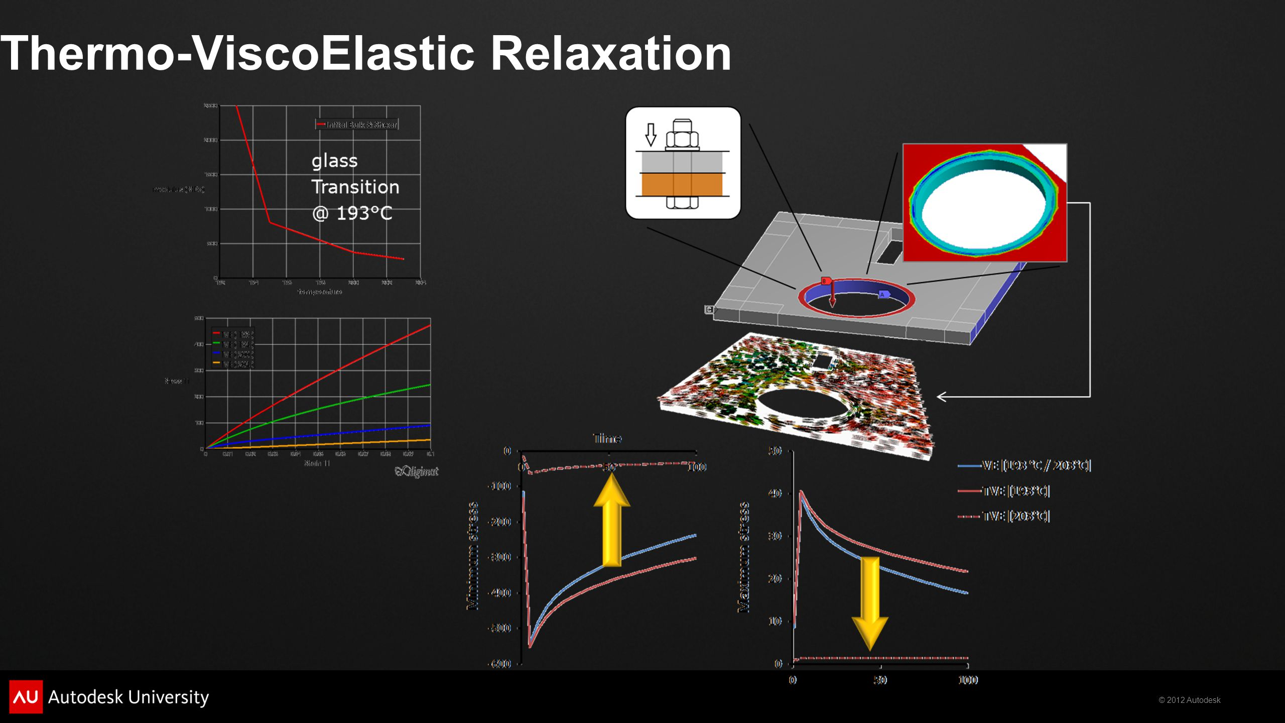Thermo-ViscoElastic Relaxation