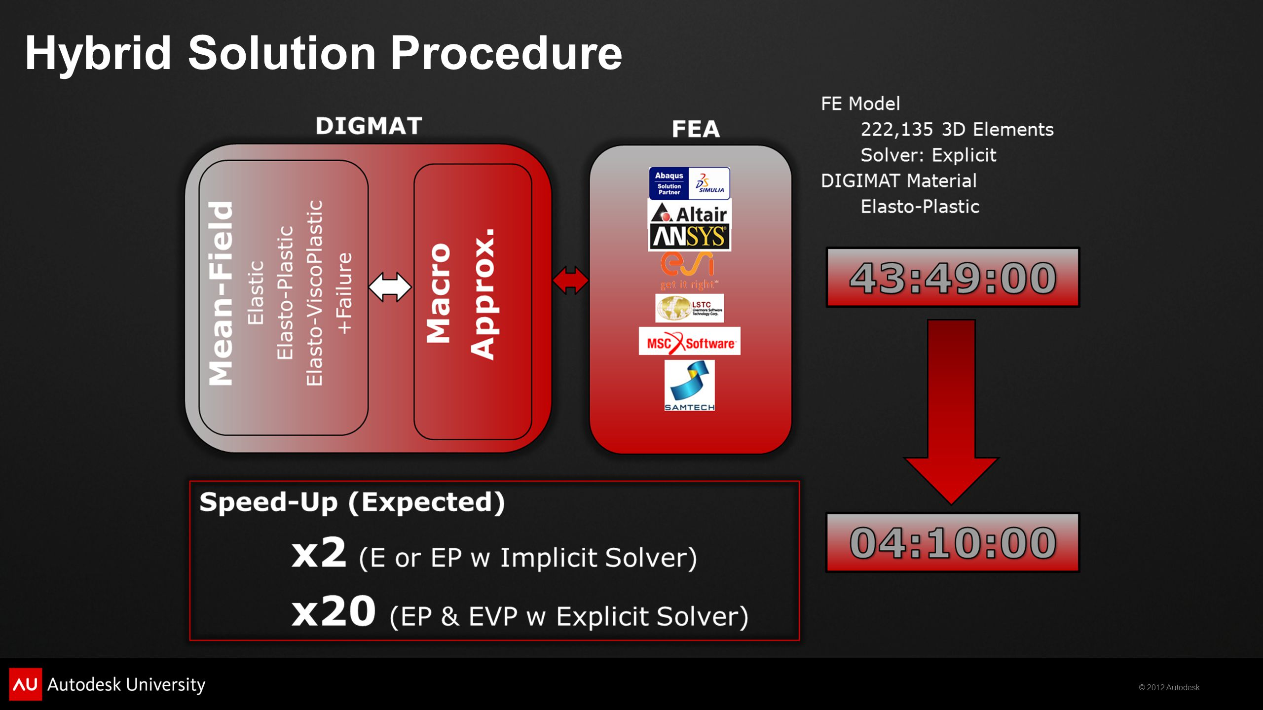 Hybrid Solution Procedure