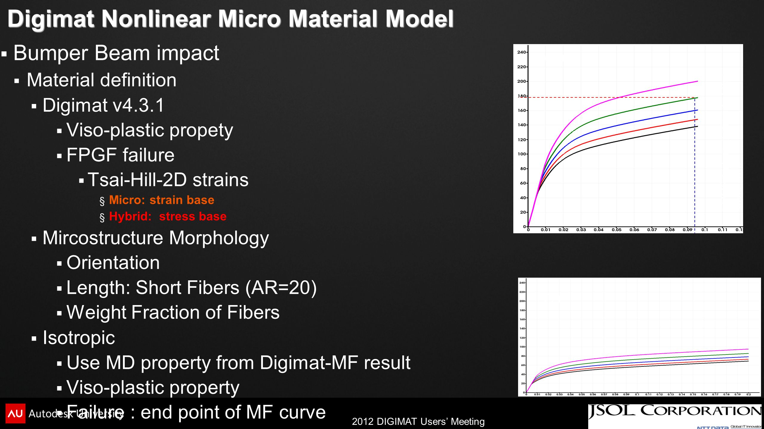 Digimat Nonlinear Micro Material Model