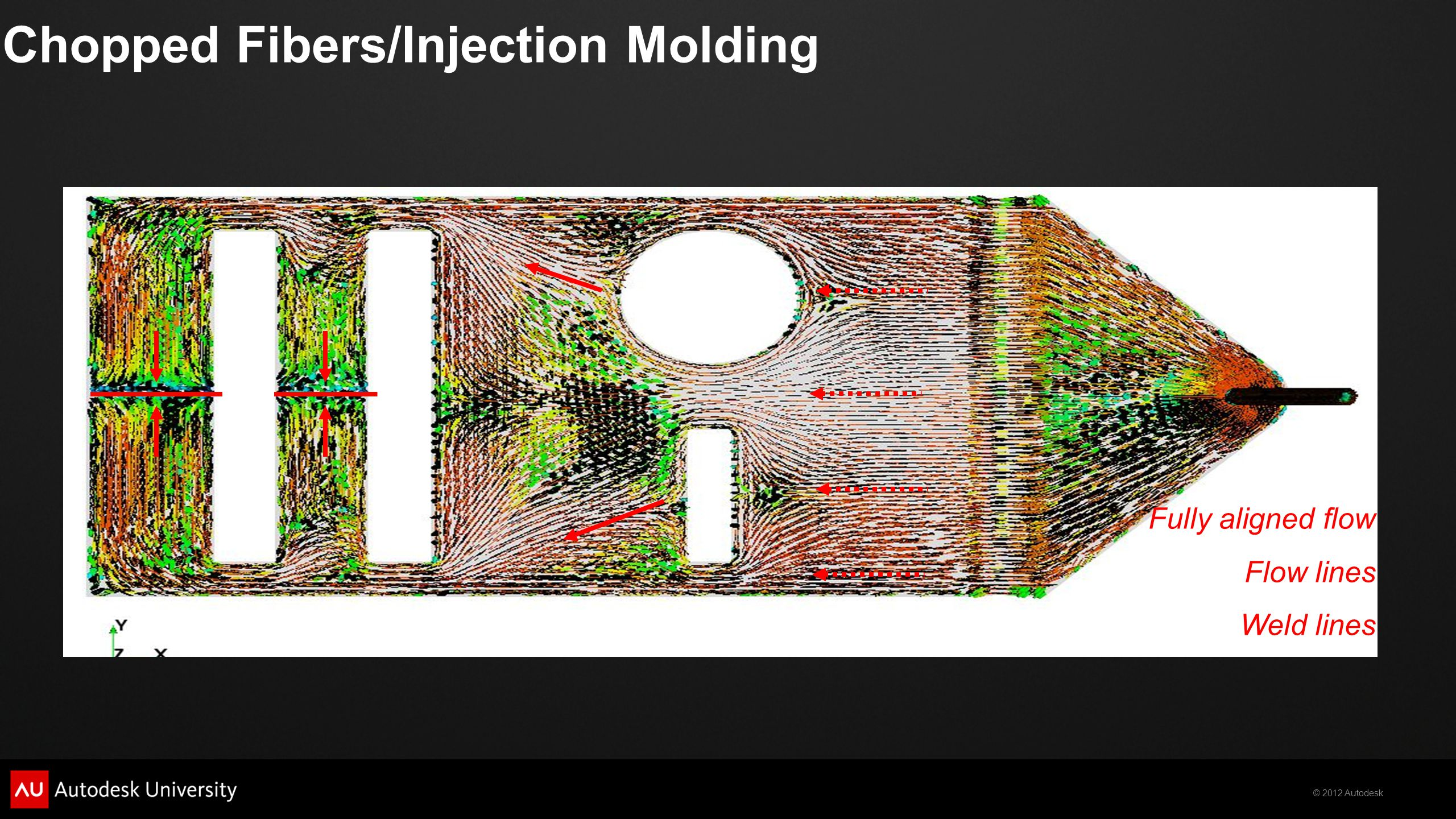 Chopped Fibers/Injection Molding