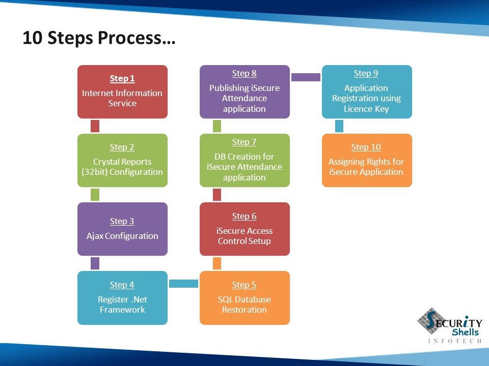 10 Steps Process… Step 1 Internet Information Service Step 2