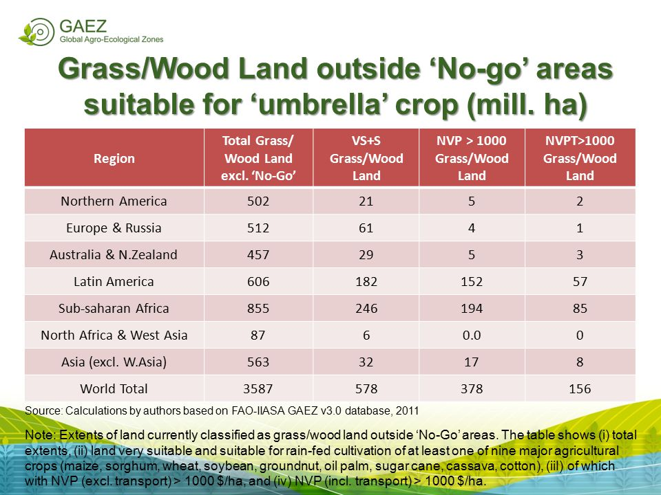 Grass/Wood Land outside 'No-go' areas suitable for 'umbrella' crop (mill. ha)