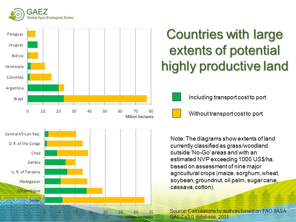 Countries with large extents of potential highly productive land