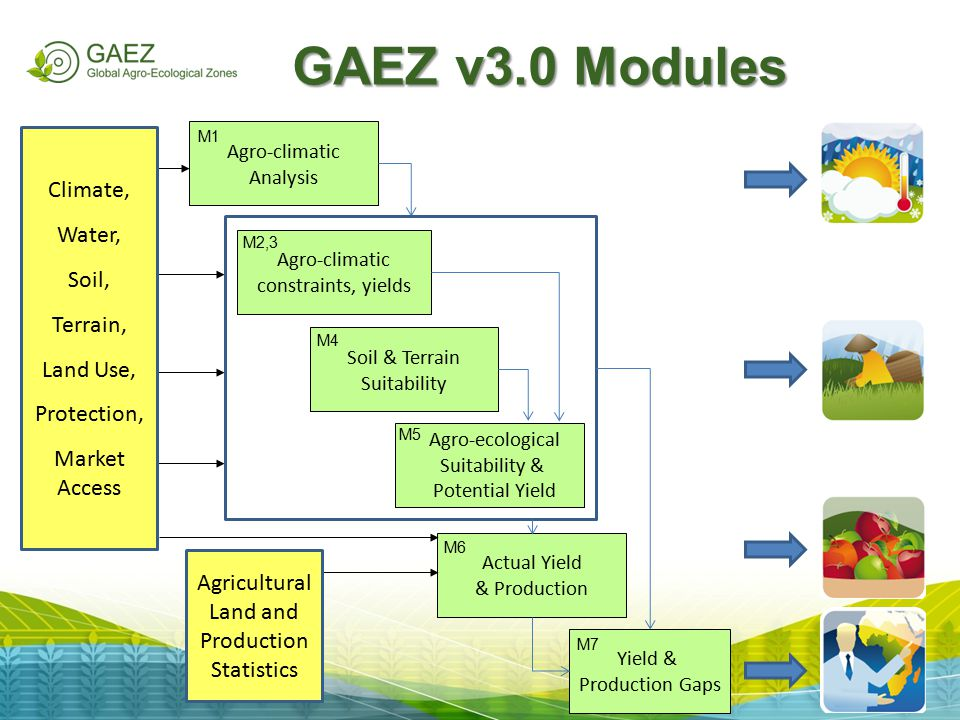 GAEZ v3.0 Modules Climate, Water, Soil, Terrain, Land Use, Protection,