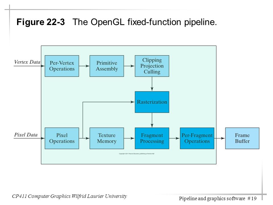 Figure 22-3 The OpenGL fixed-function pipeline.