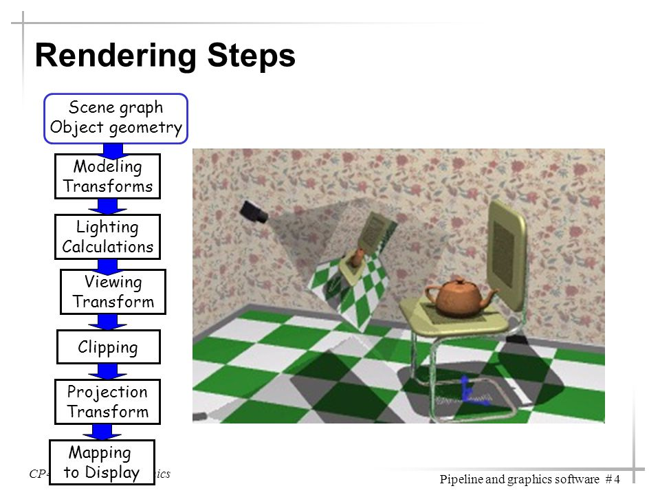 Rendering Steps Scene graph Object geometry Modeling Transforms