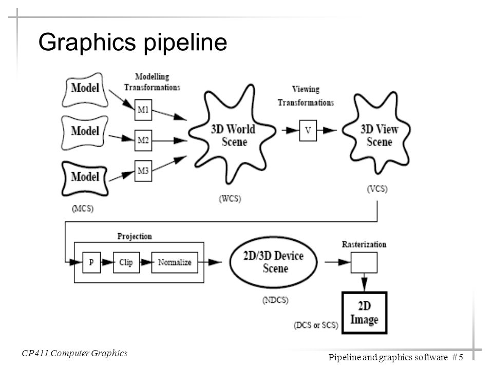 Graphics pipeline CP411 Computer Graphics What does it really do