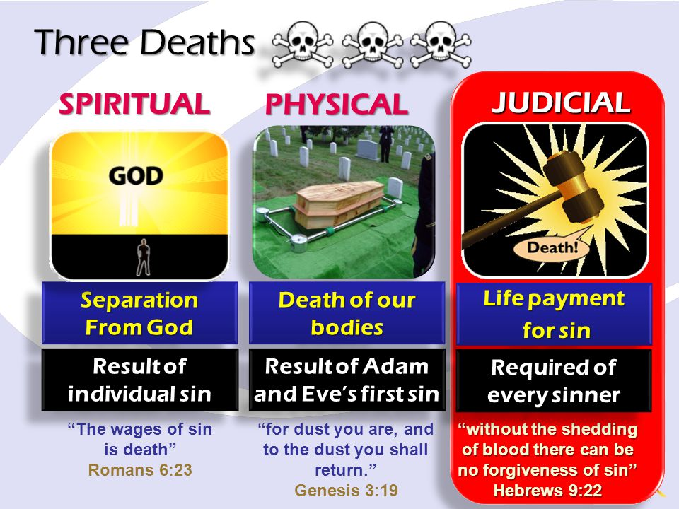 Three Deaths SPIRITUAL PHYSICAL JUDICIAL Separation From God