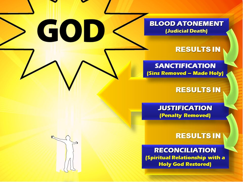 BLOOD ATONEMENT RESULTS IN SANCTIFICATION RESULTS IN JUSTIFICATION
