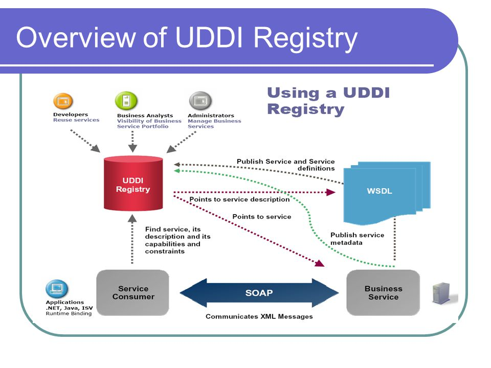Overview of UDDI Registry