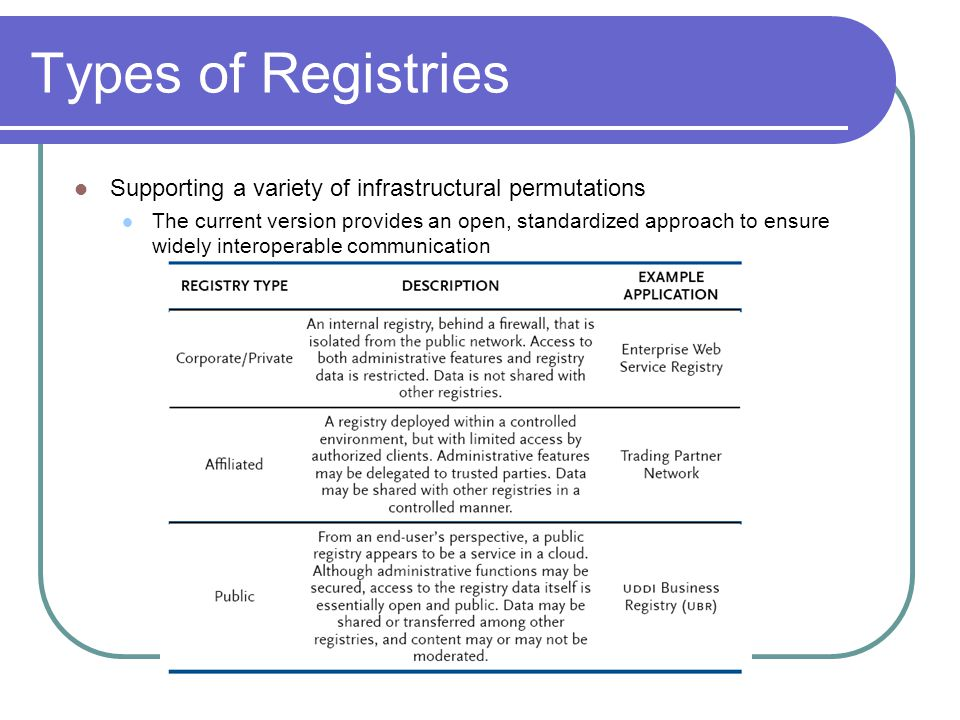 Types of Registries Supporting a variety of infrastructural permutations.