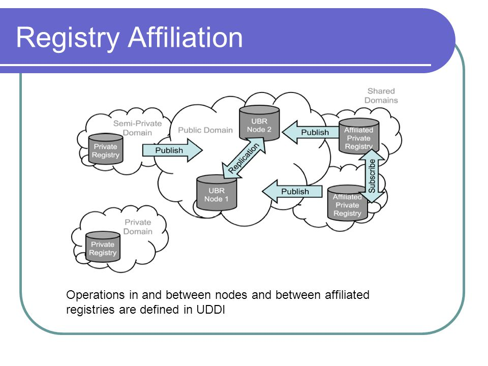 Registry Affiliation Operations in and between nodes and between affiliated registries are defined in UDDI.