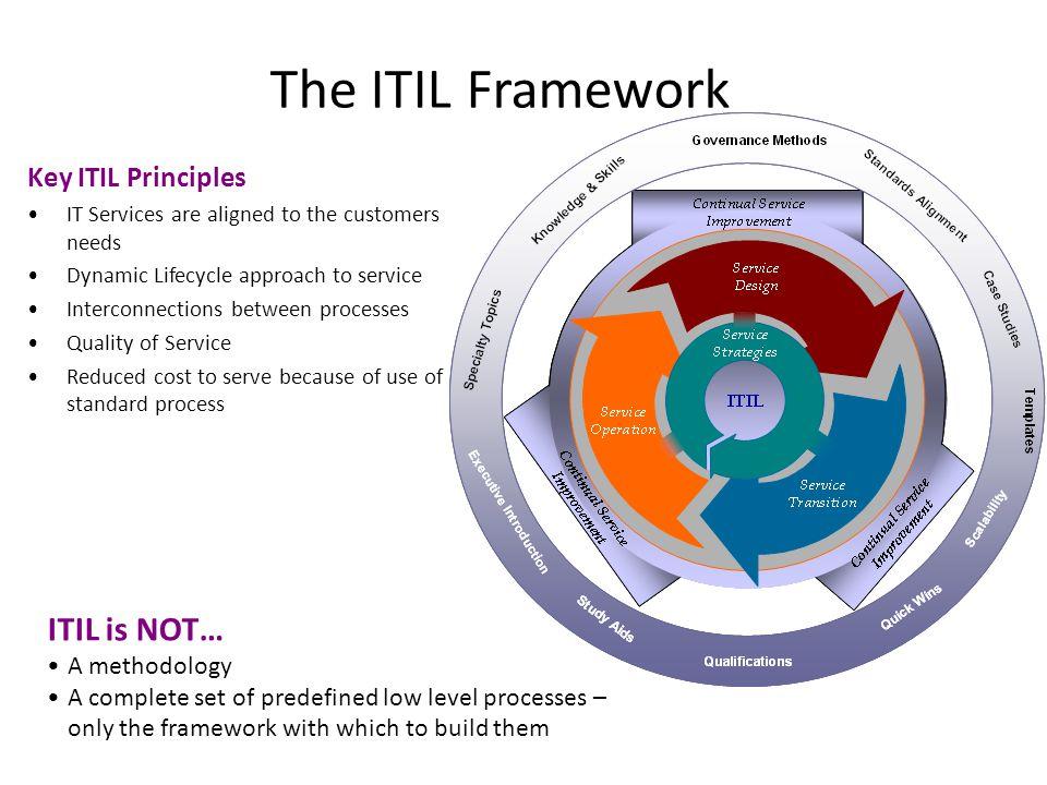 The ITIL Framework ITIL is NOT… Key ITIL Principles A methodology
