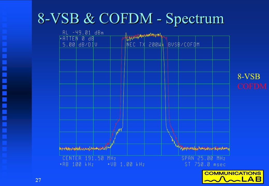 8-VSB & COFDM - Spectrum 8-VSB COFDM