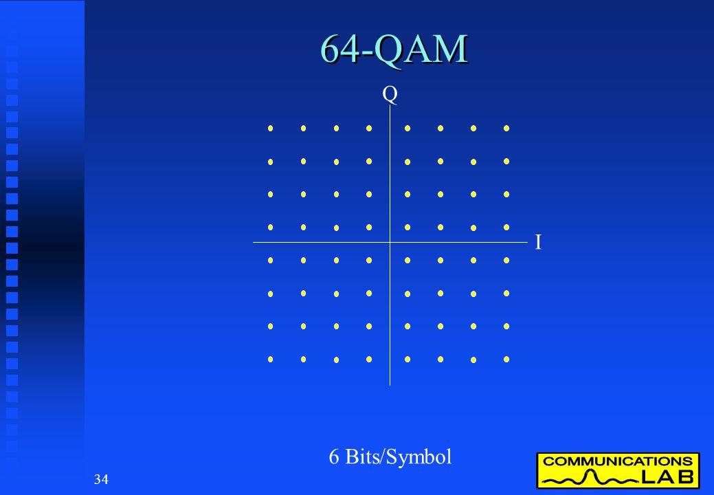 64-QAM Q. I.