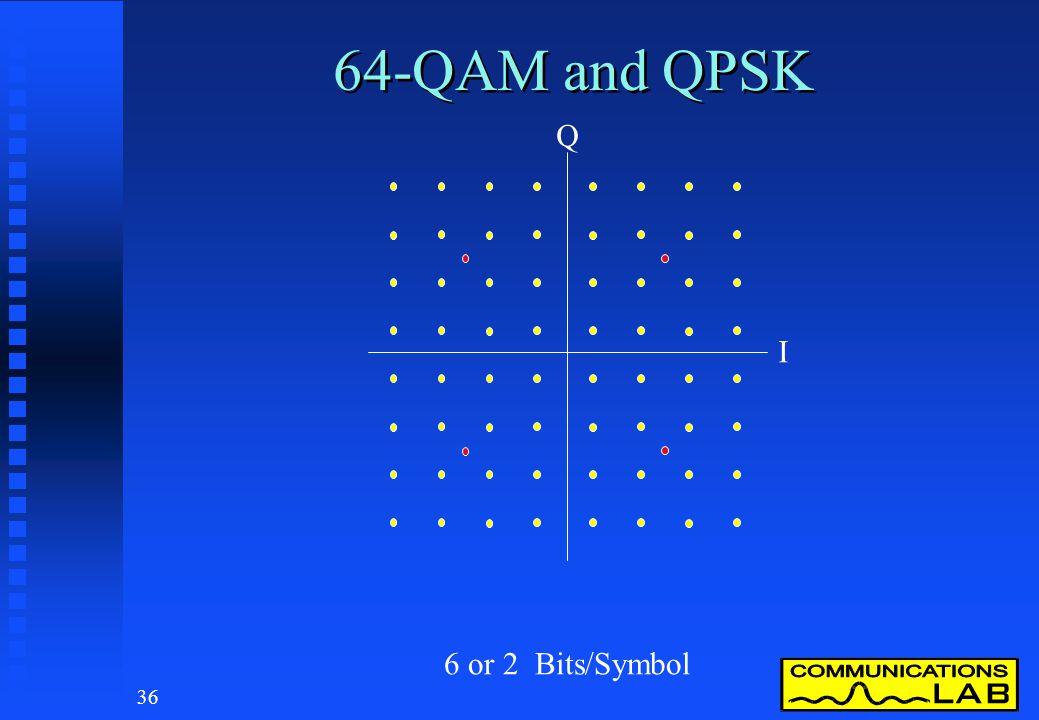 64-QAM and QPSK Q. I.