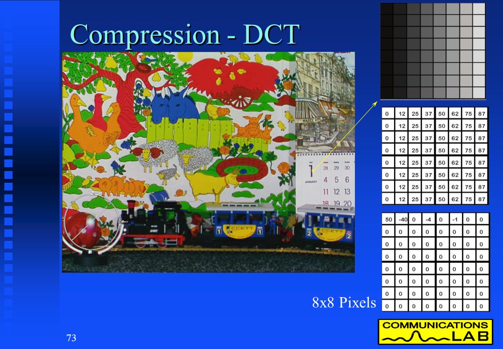 Compression - DCT