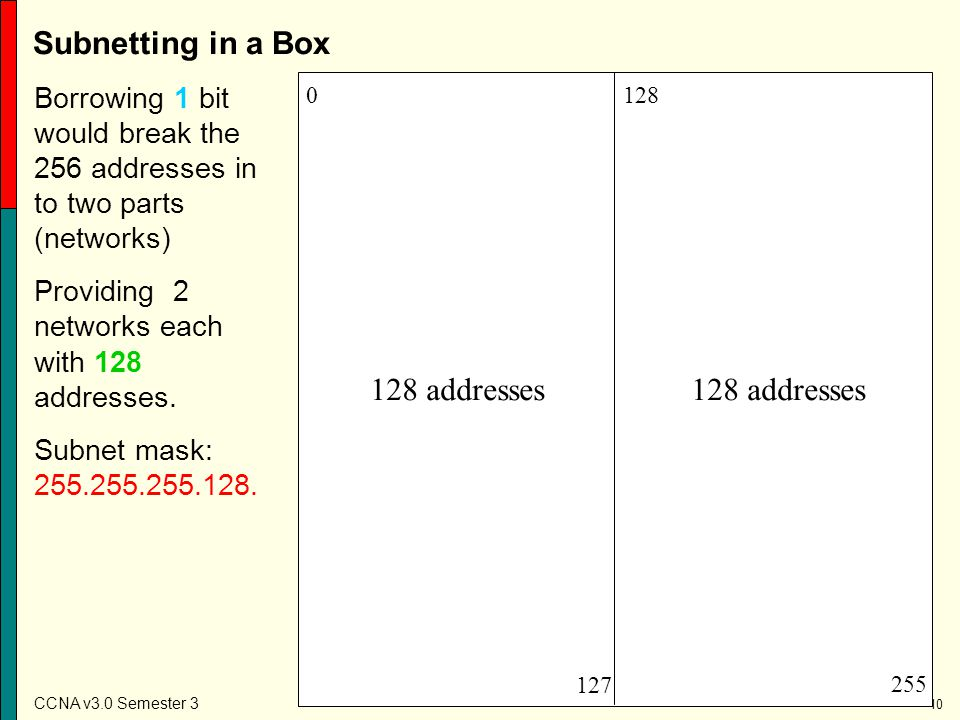Subnetting in a Box 128 addresses