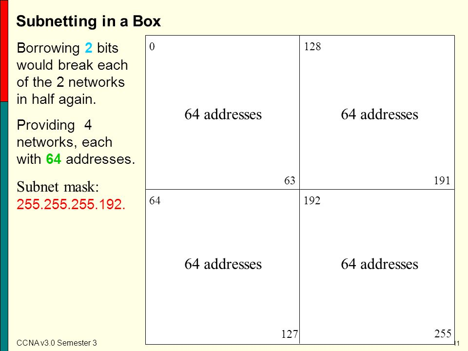 Subnetting in a Box Subnet mask: 255.255.255.192. 64 addresses