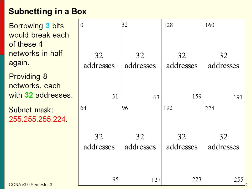 Subnetting in a Box Subnet mask: 255.255.255.224. 32 addresses
