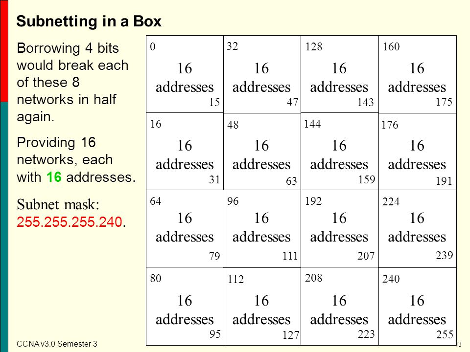 Subnetting in a Box Subnet mask: 255.255.255.240. 16 addresses