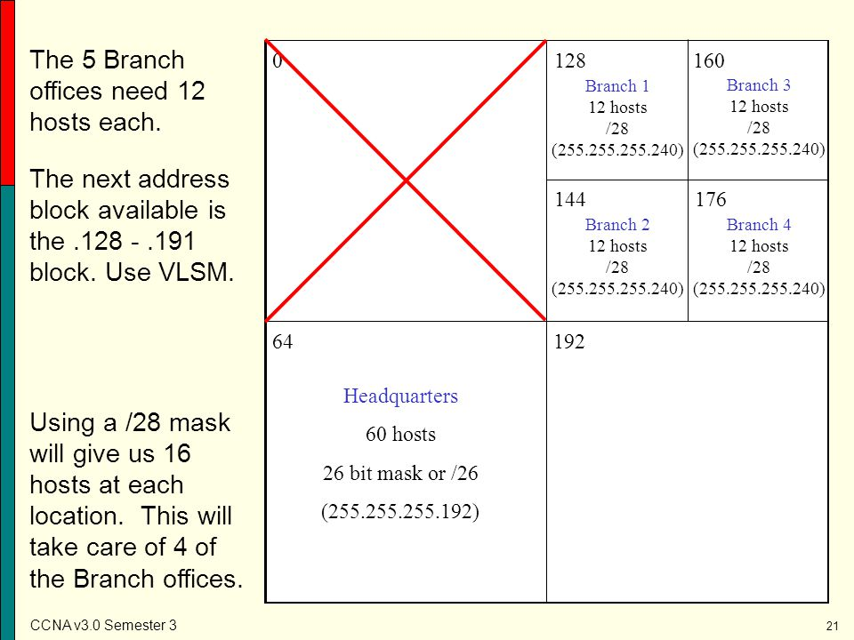 The 5 Branch offices need 12 hosts each.