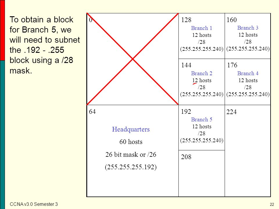 To obtain a block for Branch 5, we will need to subnet the. 192 -