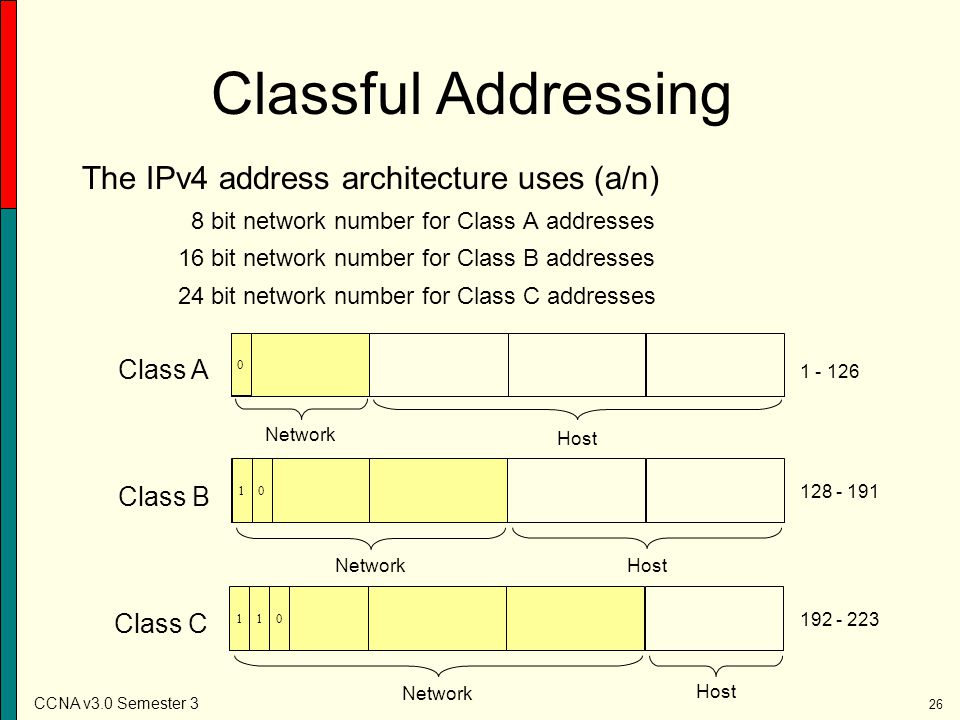 Classful Addressing The IPv4 address architecture uses (a/n) Class A