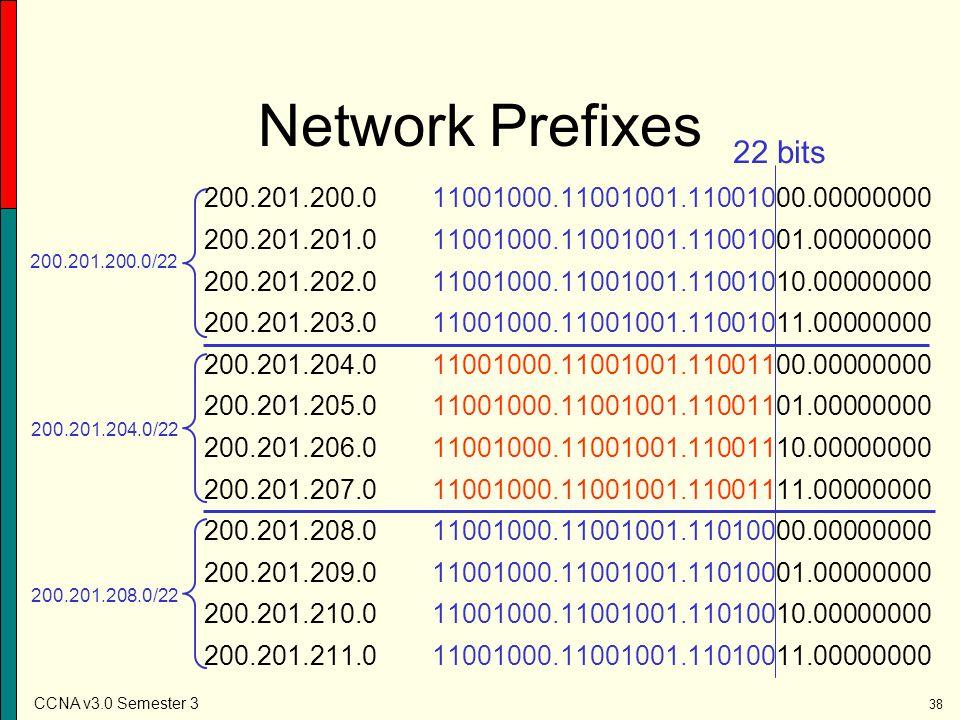 Network Prefixes 22 bits. 200.201.200.0 11001000.11001001.11001000.00000000. 200.201.201.0 11001000.11001001.11001001.00000000.