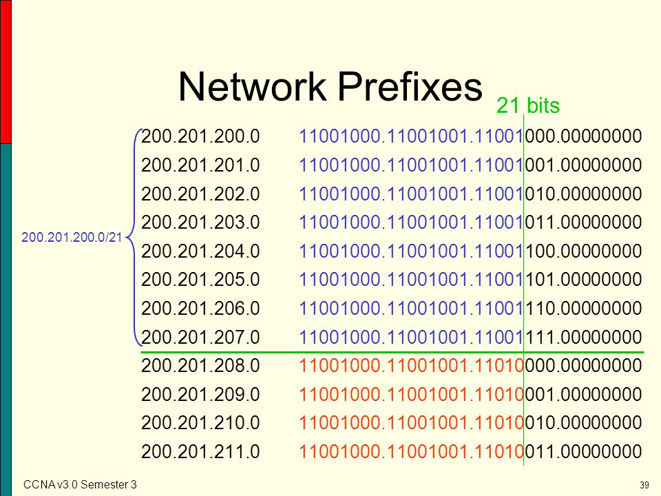 Network Prefixes 21 bits. 200.201.200.0 11001000.11001001.11001000.00000000. 200.201.201.0 11001000.11001001.11001001.00000000.