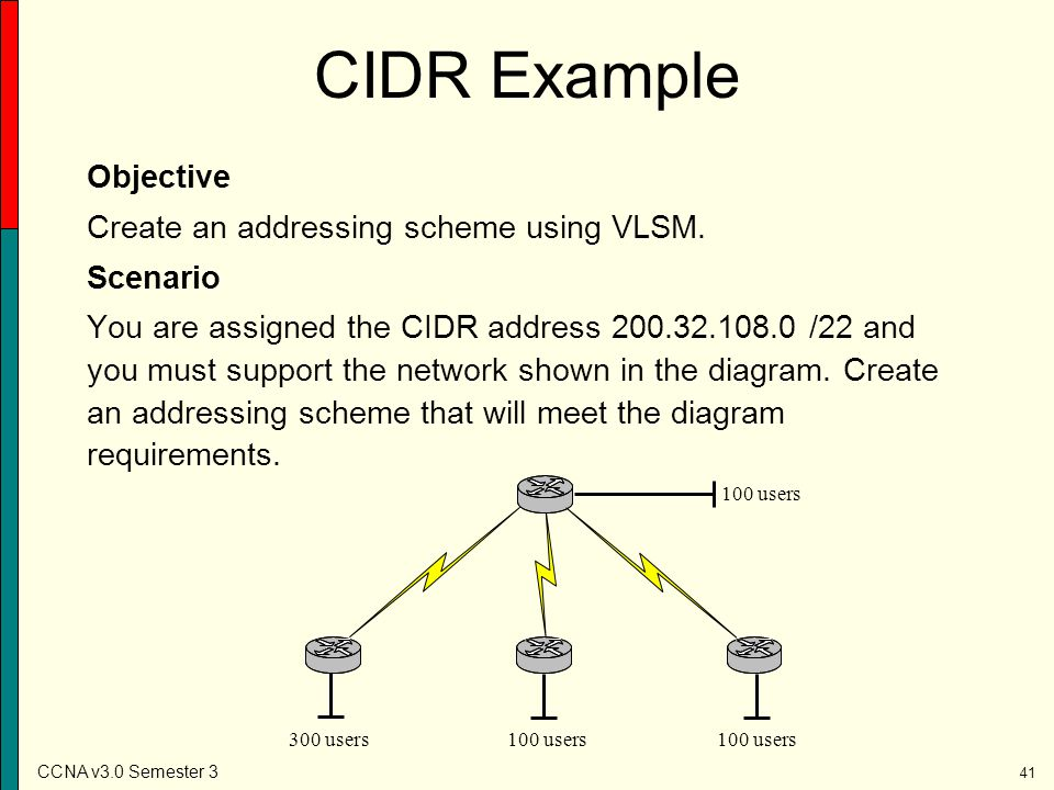 CIDR Example Objective Create an addressing scheme using VLSM.